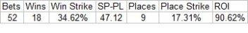 Liam Treadwell Stats