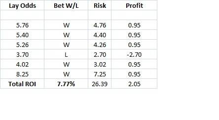 Betting Exchange Online Lay Results