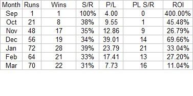 Nicky Henderson Stats